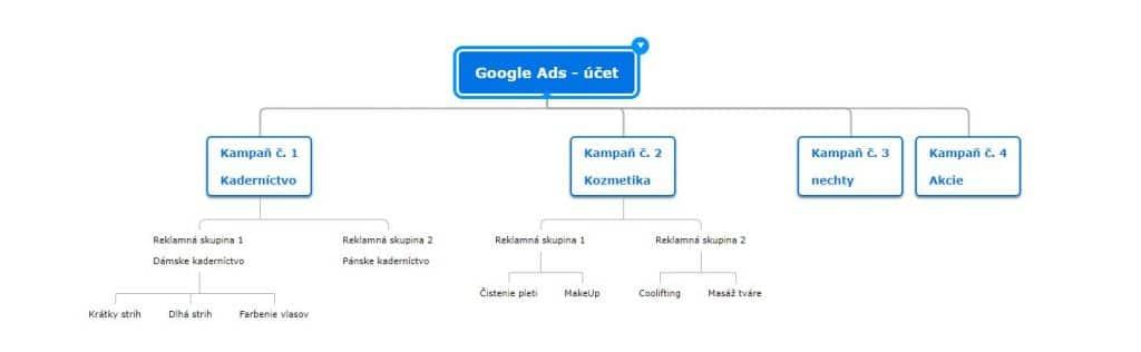 štruktúra účtu google ads